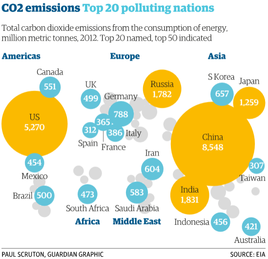 CO2 emissions chart | The Guardian