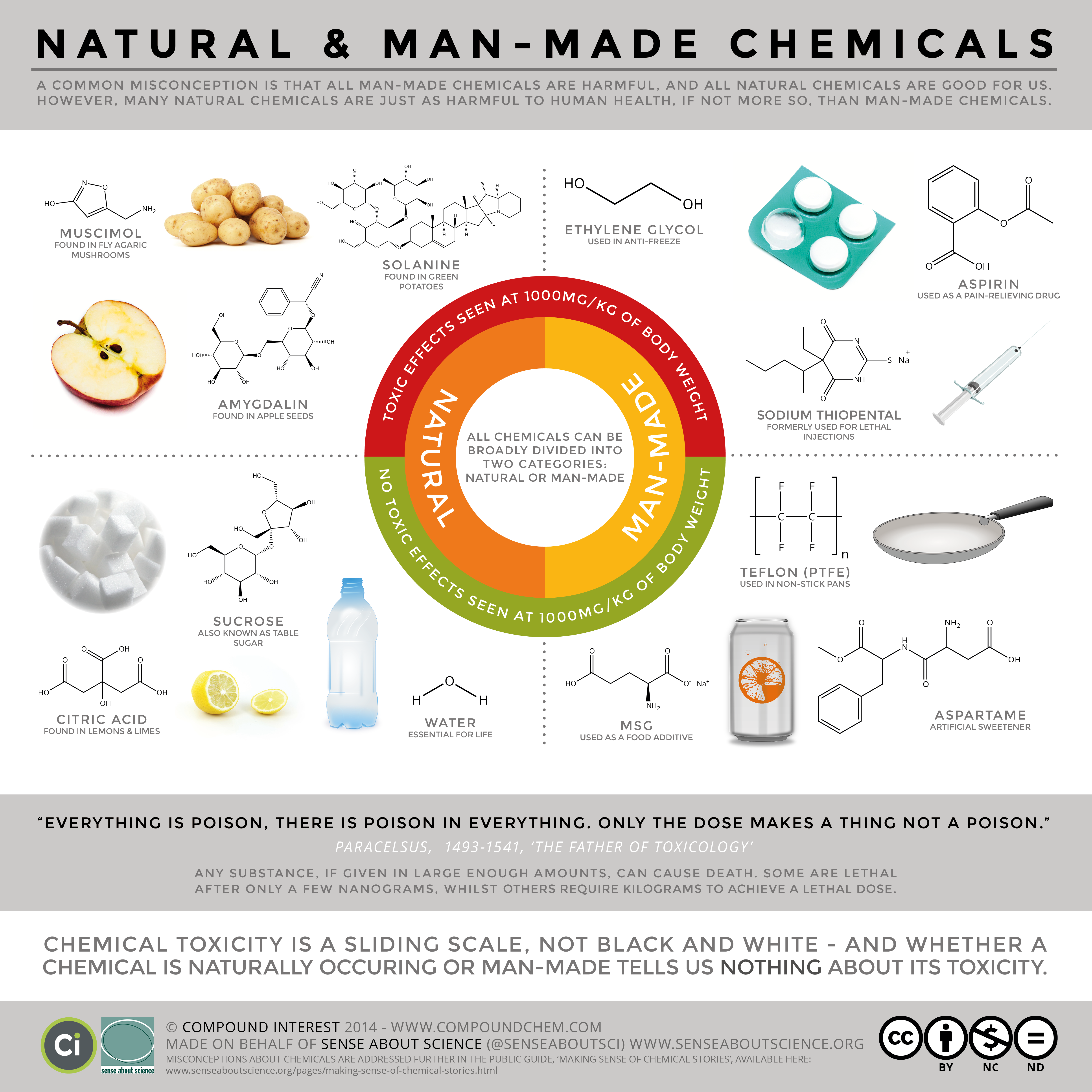 Natural Vs Man-Made Chemicals
